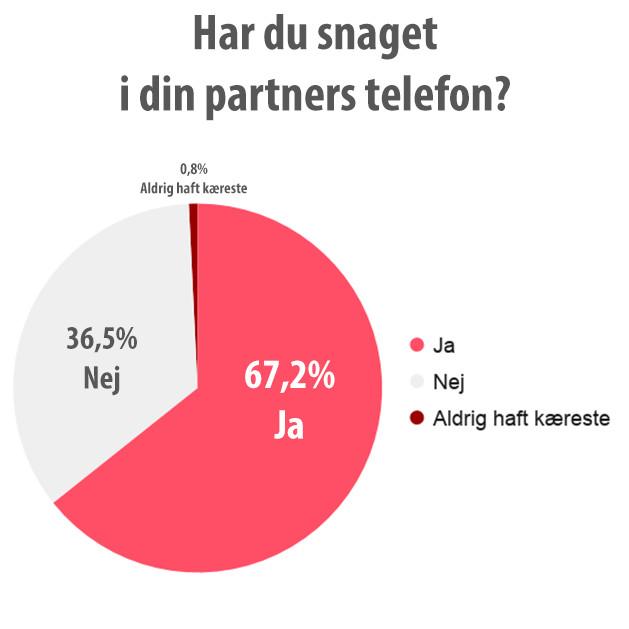 Har du snaget i din partners telefon
